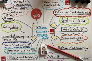 Themen Kreiswahlprogramm 2020